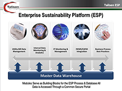 Enterprise Sustainability Platform schematic of Talisen Tech